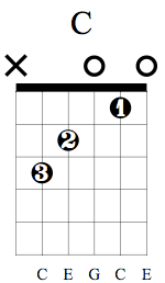 C chord guitar First position