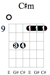 C#m 9th fret open E